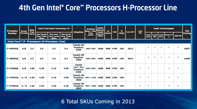Intel Haswell specs - including the IGP graphics