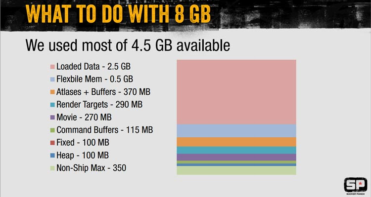 Slide from Sucker Punch showing the Playstation 4's memory breakdown of 4.5GB