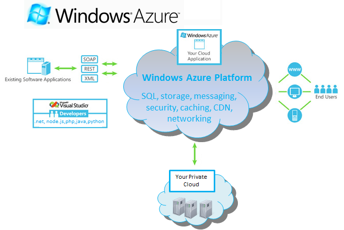 6558.windows azure
