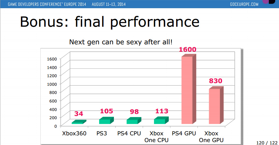 The Playstation 4's CPU and GPU vs the Xbox One's CPU and GPU, along with the previous generation consoles.