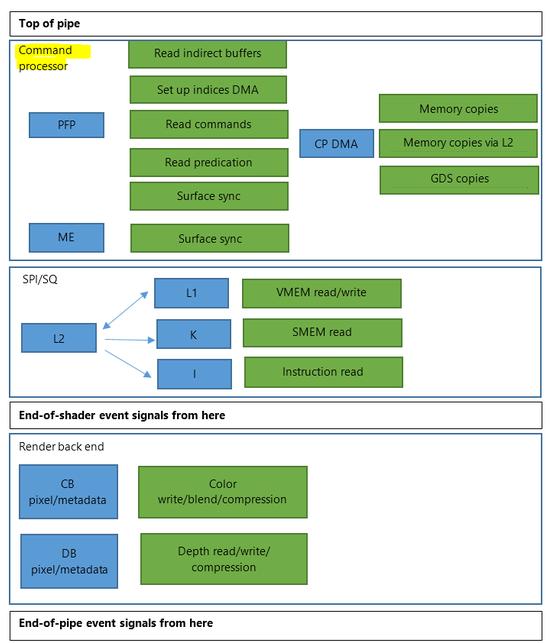 Xbox-one-gpu-command-processors