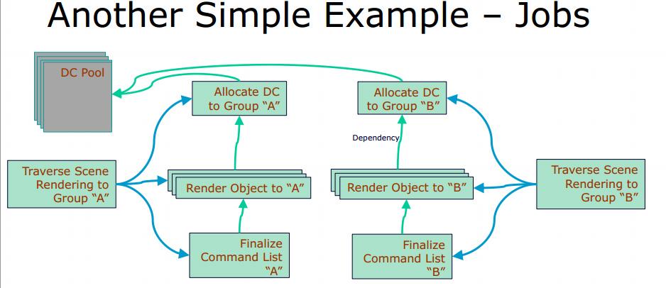 An example job flow of contexts between CPU / GPU