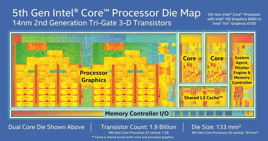 intel-broadwell-u-5th-generation
