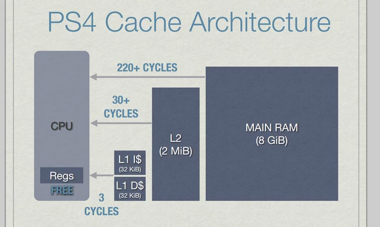 ps4-cache-cpu-cycles
