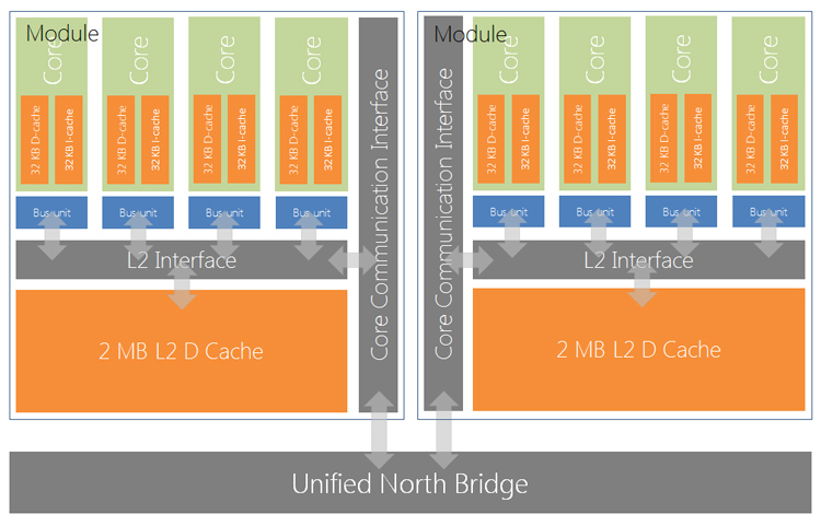 The Xbox One CPU Architecture. There's nothing really new here. But you can see the basic layout of the X86 AMD Jaguar powering the X1.