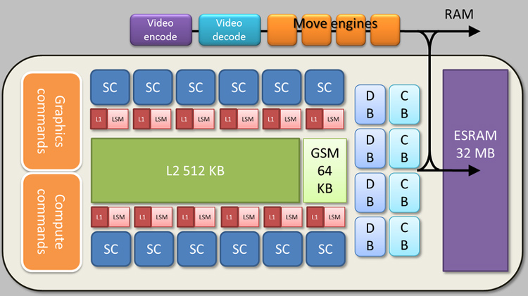 The Xbox One GPU Block Diagram and architecture