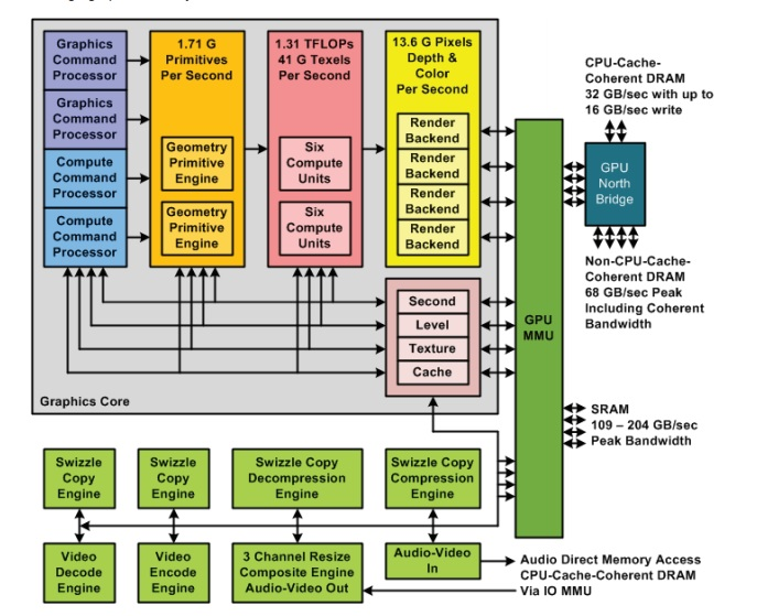 pentium 2 block diagram xbox one sdk leak gpu architecture overview  amp  analysis  xbox one sdk leak gpu architecture overview  amp  analysis