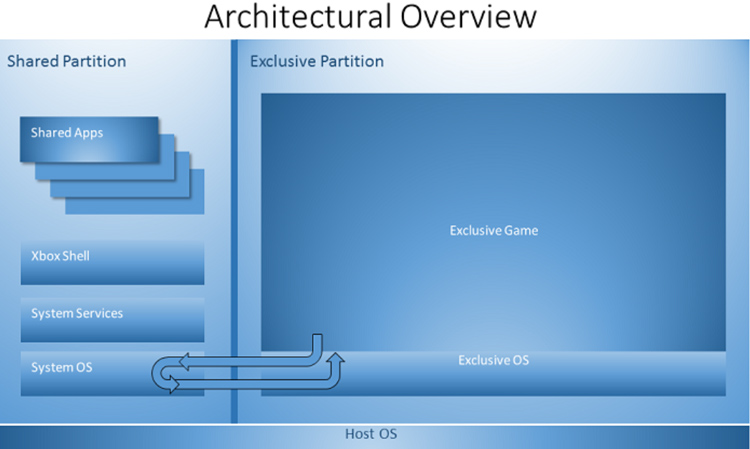 Xbox one sdk hardware leak analysis cpu gpu ram more part one xbox one operating system architecture diagram sdk leak ccuart Image collections
