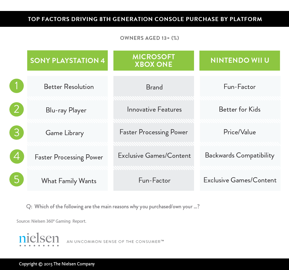 nielsen_console_xbox-one-ps4-wii-u0-purchase_factors