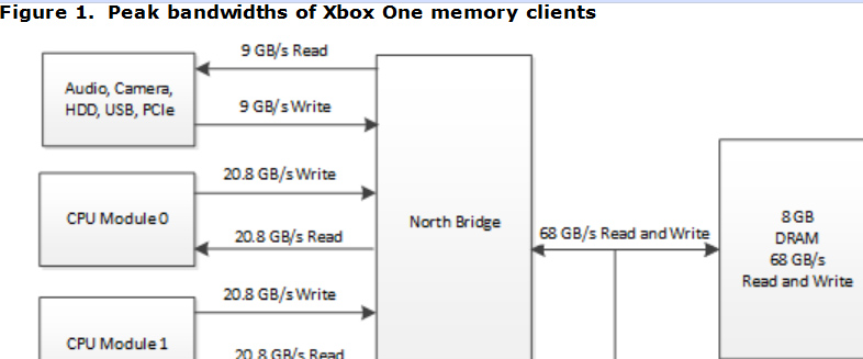 xbox-one-peak-memory-bandwidth