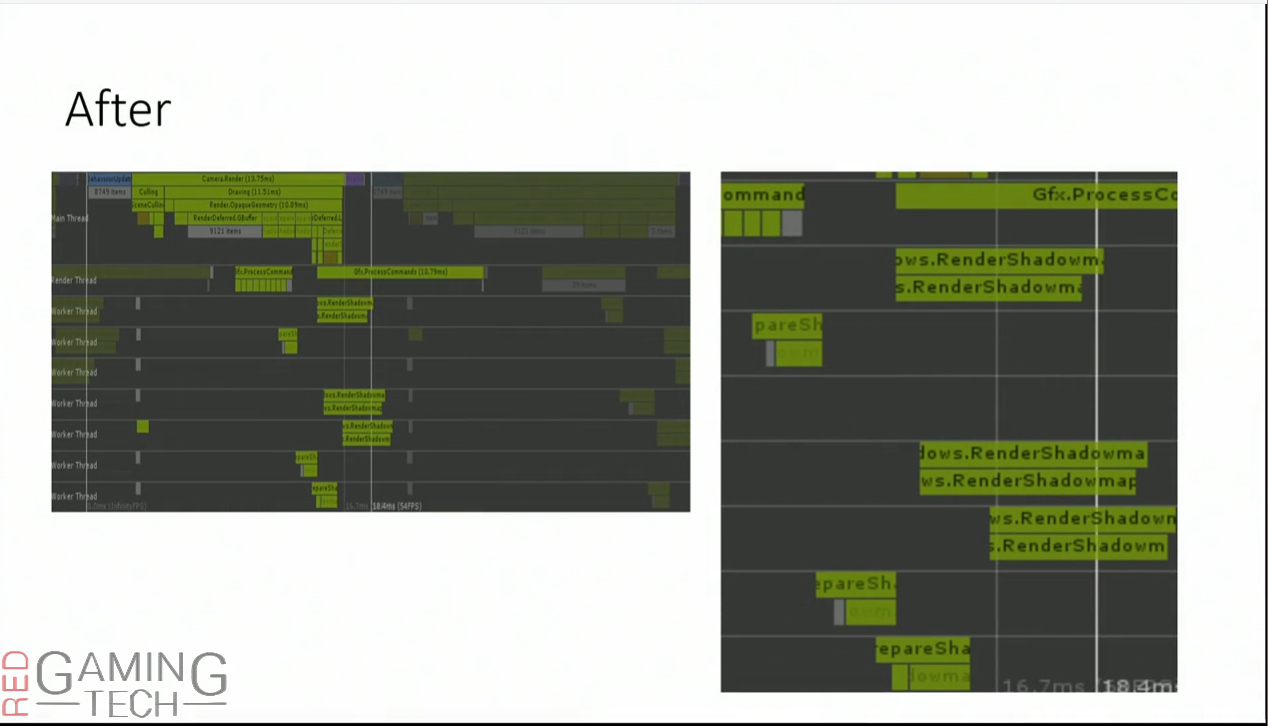 Using Unity and DX12, shadow map render time (as it's split over various worker threads) drops to only 13ms