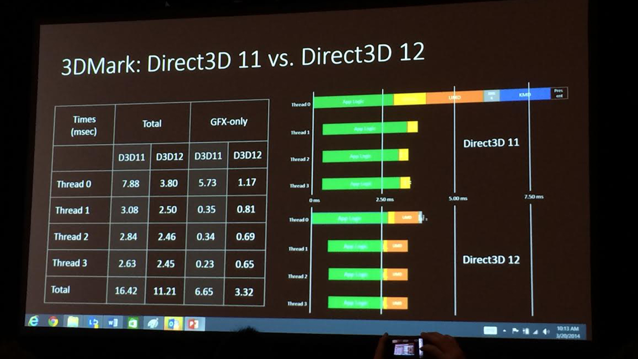 ESRAM Performance Improves By 15% & DX12 Info For Xbox One ...Ps4 Graphics Card Vs Xbox One Graphics Card