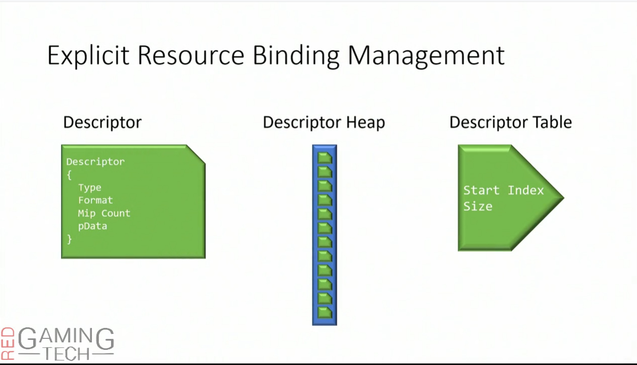 gdc-2015-explicit-resource-binding-management