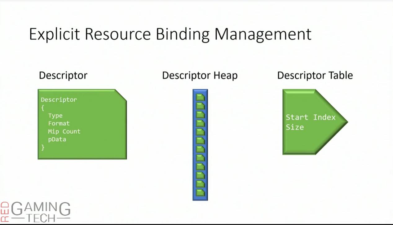 gdc-2015-explicit-resource-binding-management