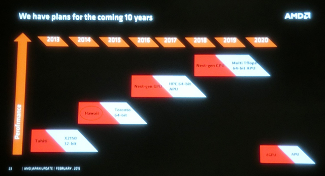 AMD-Leaked-HPC-APU-2015-2020-Roadmap