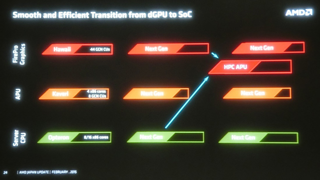 AMD-Next-Generation-HPC-APU-Roadmap