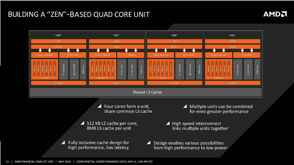 AMD-X86-processor-Zen-Quad-Core-Unit-Block-Diagram