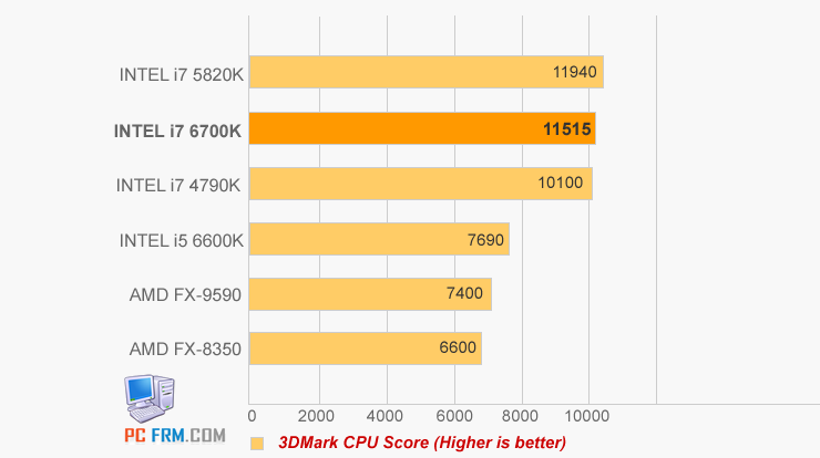 Inel-Skylake-Benchmark-Intel-i7-6700K-3D-MARK-4