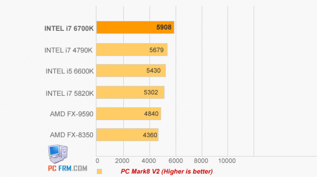 Intel-Skylake-Core-i7-6700-benchmark-leak