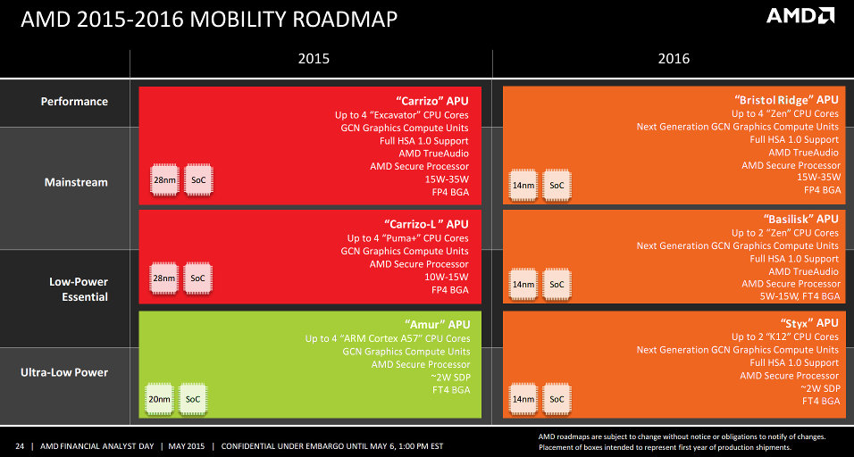 amd-2015-2016-mobility-low-power-roadmap-leak