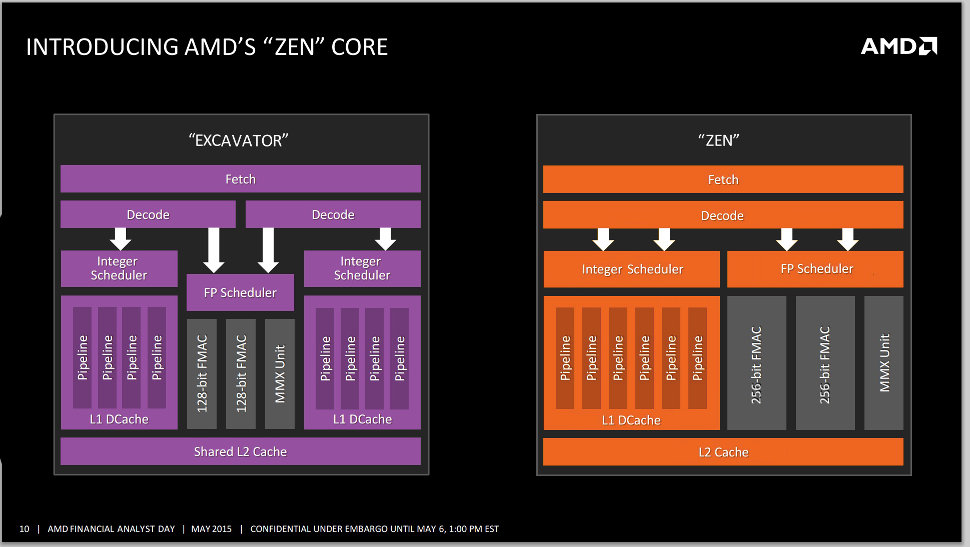 amd-zen-cpu-core-block-leak