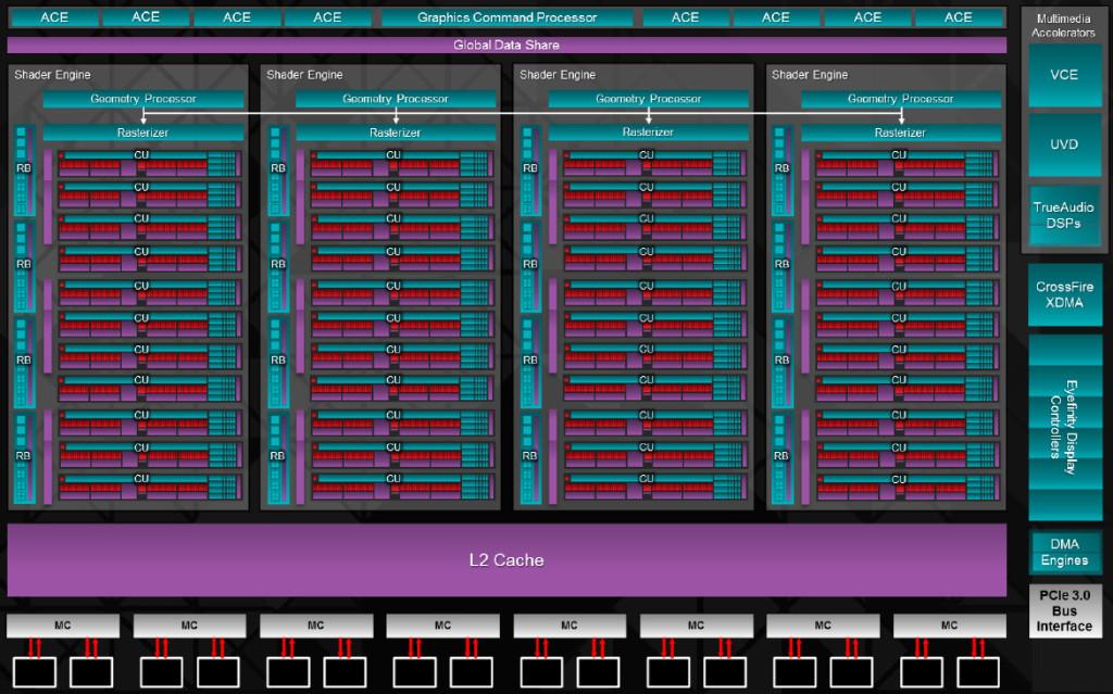 AMD-R9-290x-Hawaii-Block-Diagram