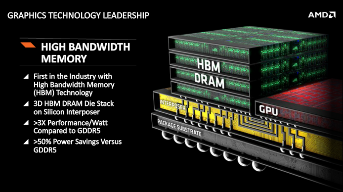 amd-high-bandwidth-memory-Financial-Analyst-Day