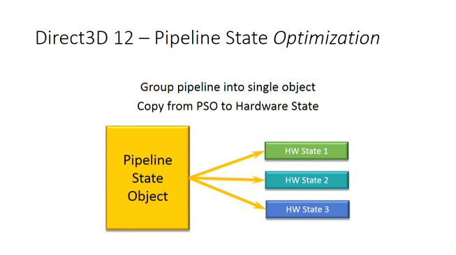 pipeline-state-object