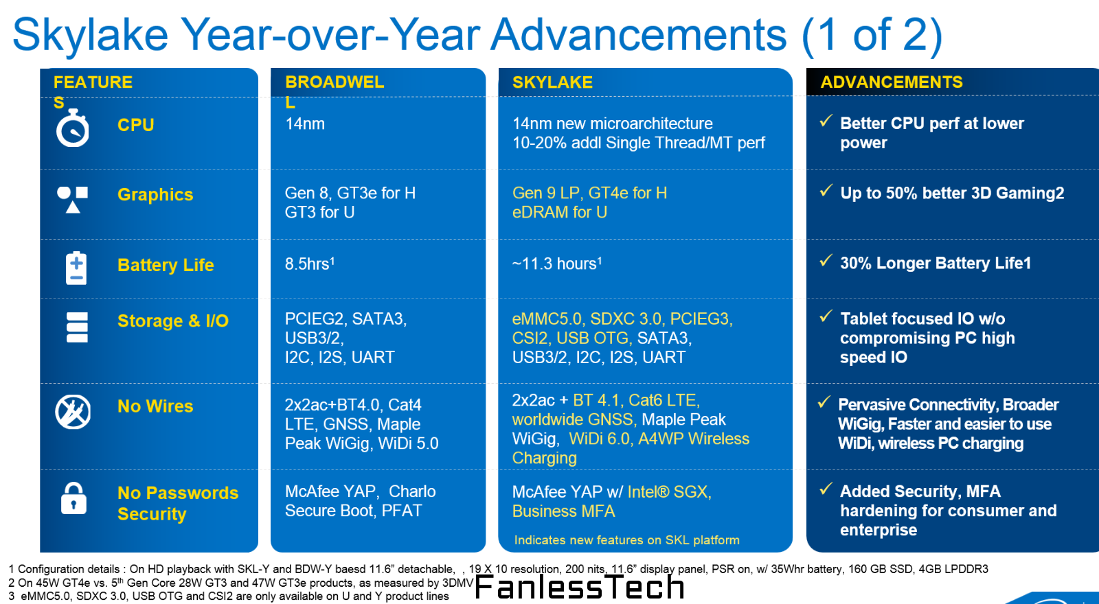 Intel-Skylake-vs-Broadwell-Advancements-Slide-Leak