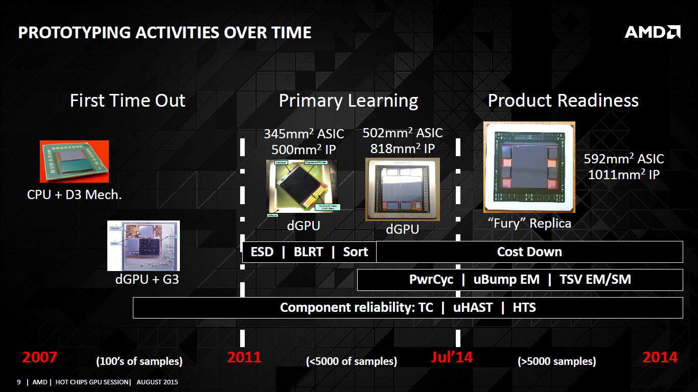 AMD-high-bandwidth-prototyping