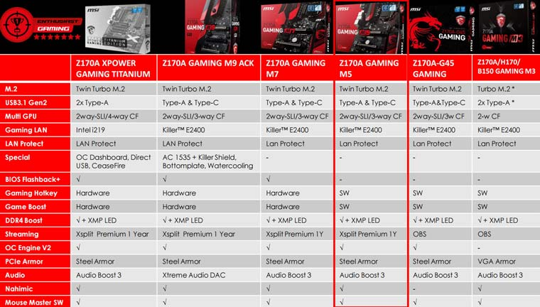 msi gaming motherboard comparison msi z170a gaming m5 motherboard and intel skylake i7 6700k  at mifinder.co