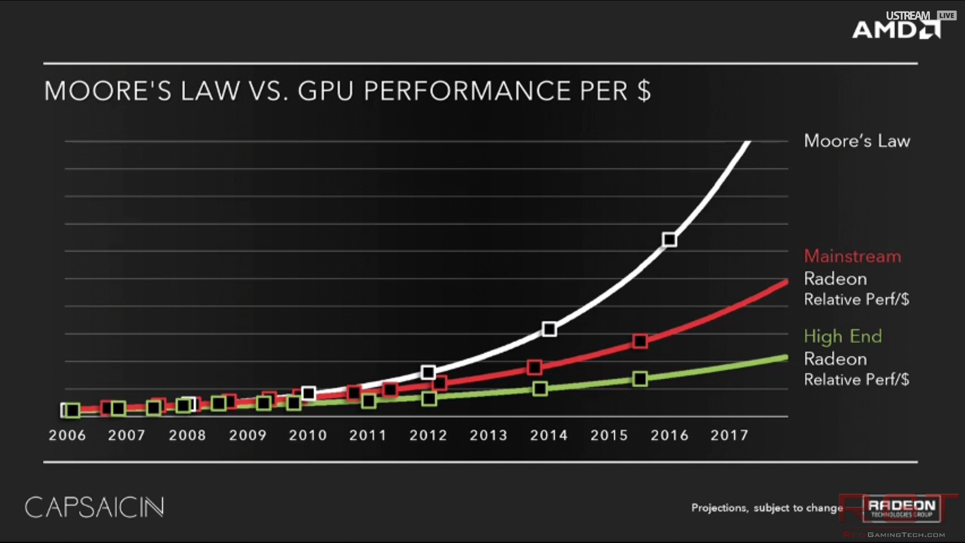 AMD's Moore's Law Example shows how mainstream cards provide better performance per dollar than bleeding edge hardware