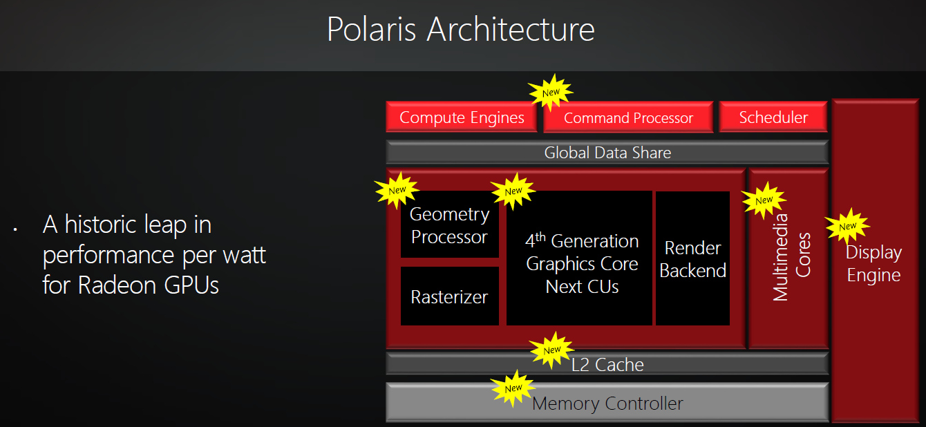 AMD-Polaris-Architecture-Block-Diagram-preview