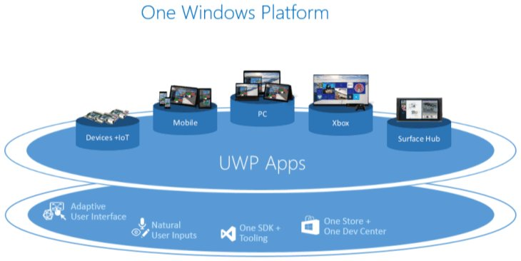 Microsoft-universal-windows-applications