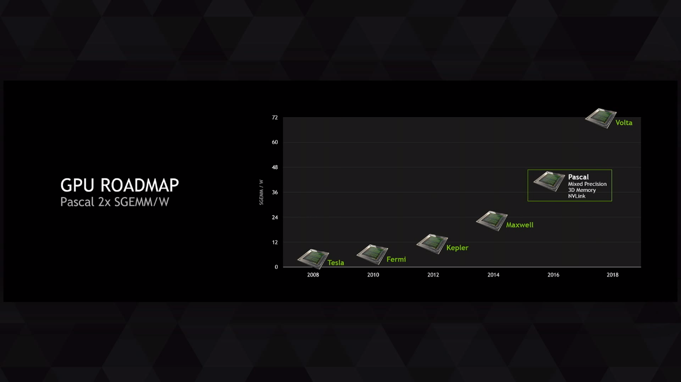 NVIDIA-Geforce-Pascal-performance-per-watt-roadmap