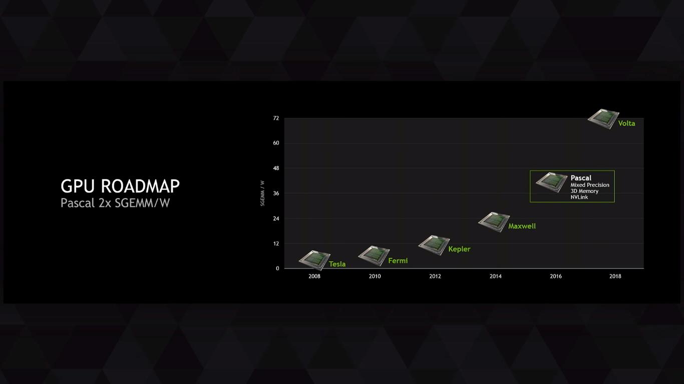 NVIDIA-Geforce-Pascal-performance-per-watt-roadmap