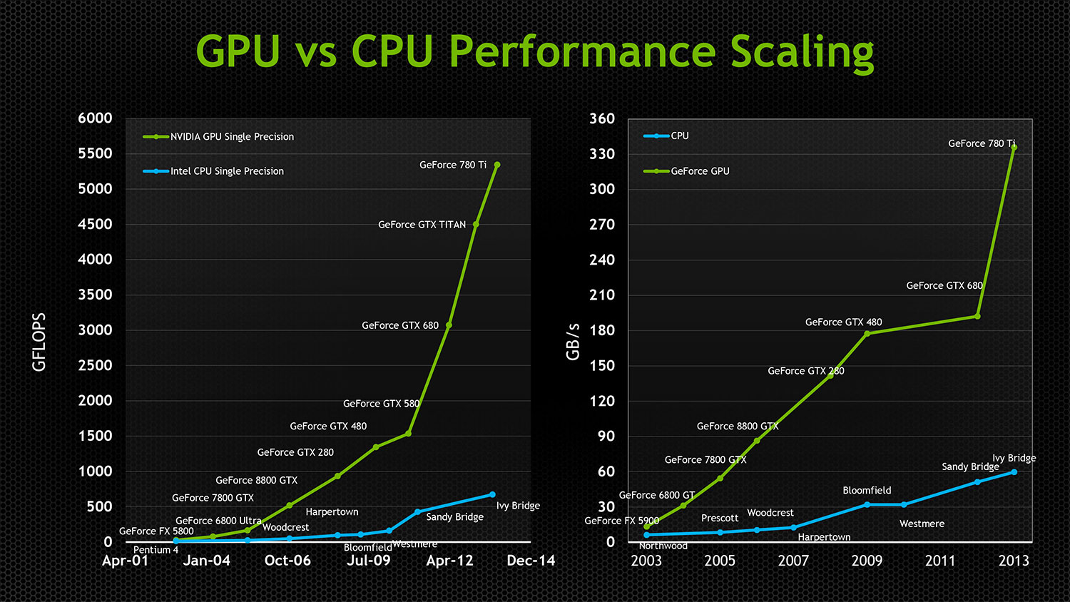 dx12-cpu-vs-gpu-performance