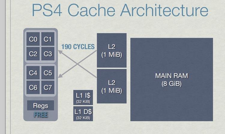 ps4-cache-module-access