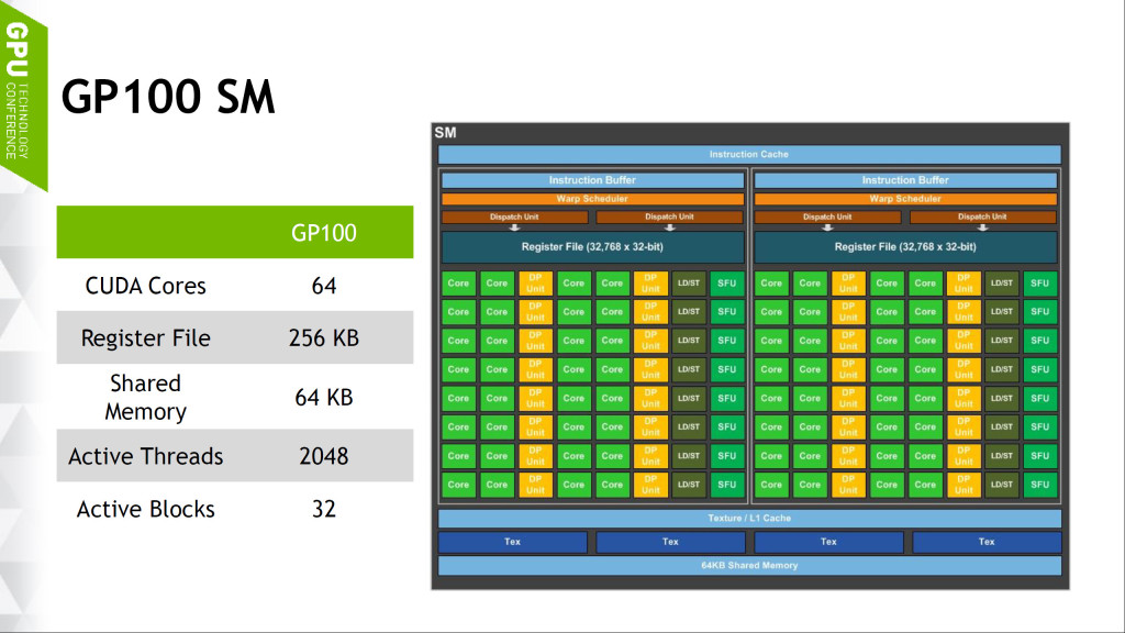 NVIDIA-Pascal-Core-Diagram