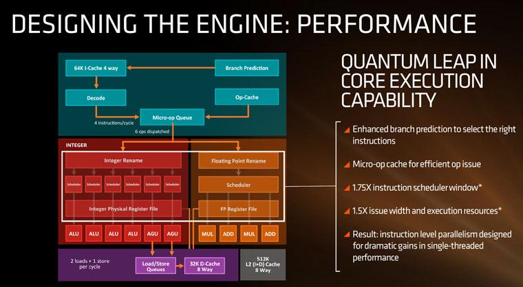 AMD Zen architecture - s1-Perf
