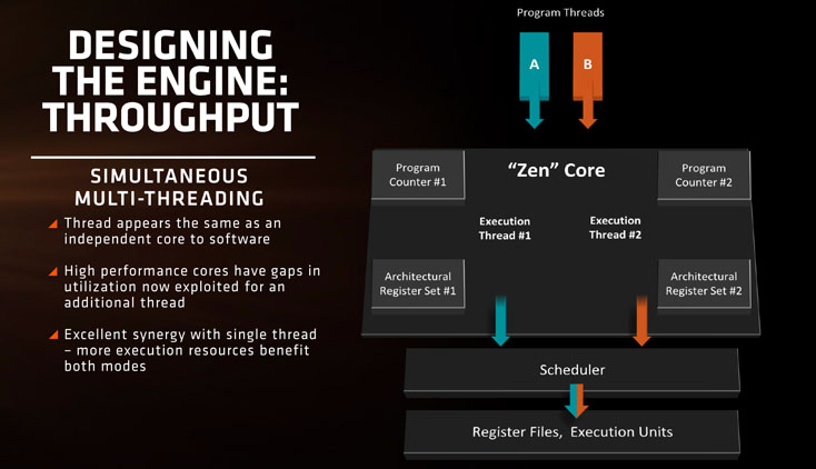 AMD Zen architecture - s4-SMT