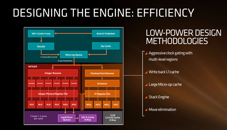 AMD Zen architecture - s6 Efficiency