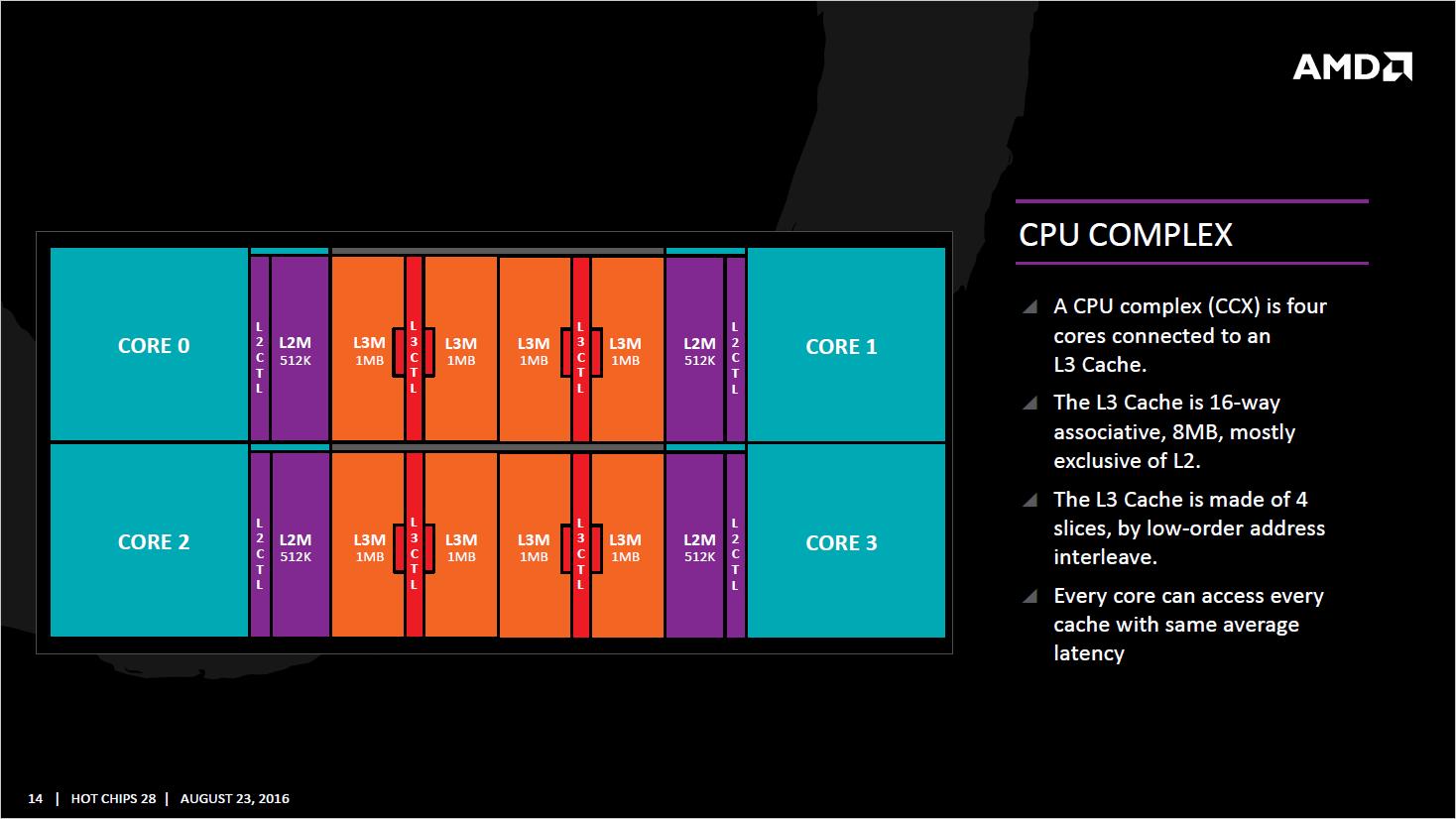 AMD-Zen_CPU-Complex