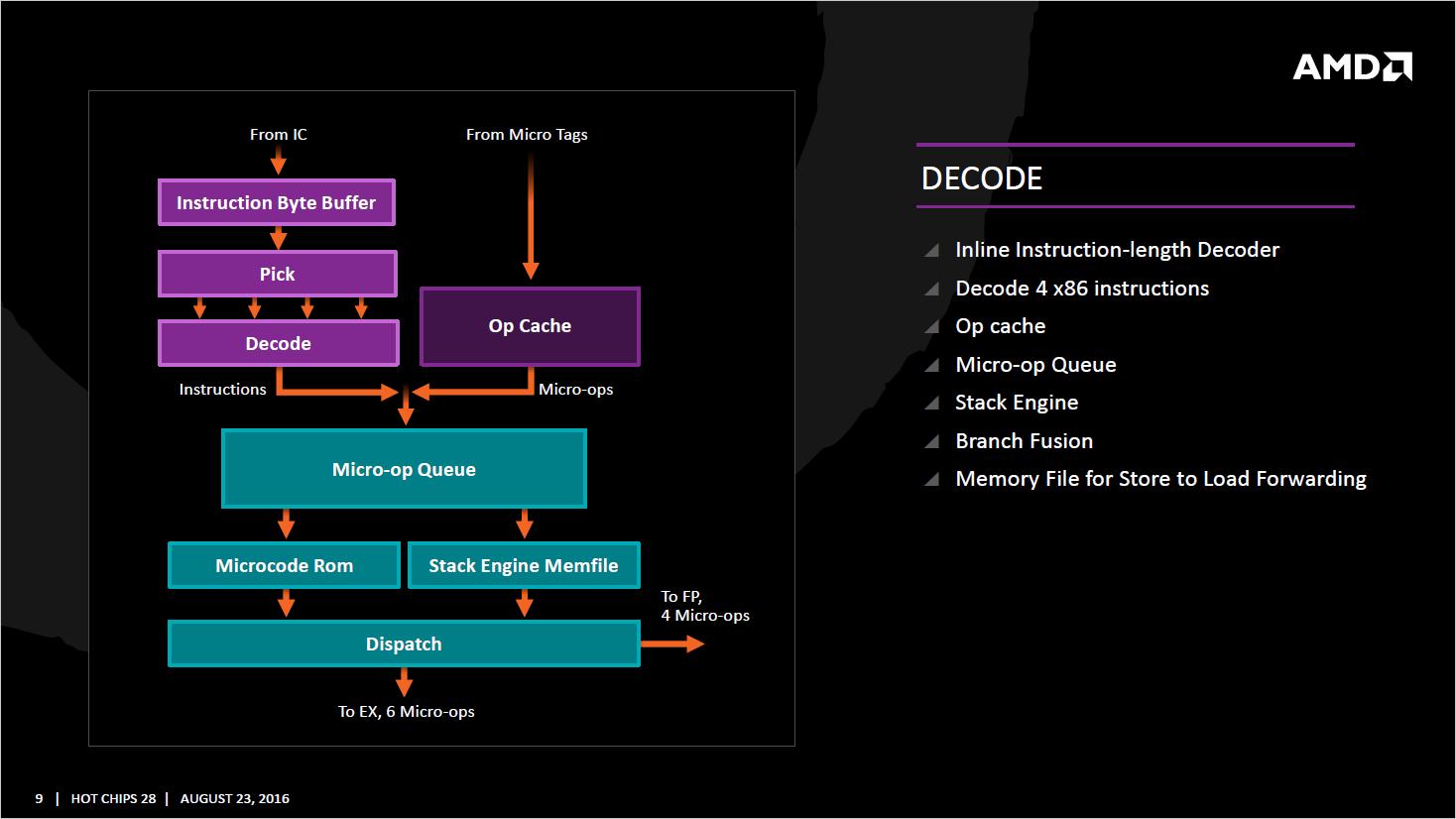 AMD-Zen_Decode