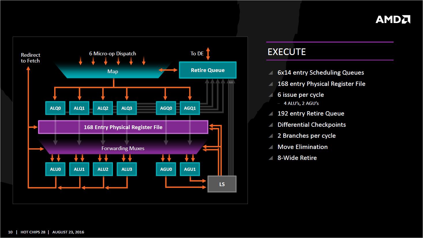 AMD-Zen_Execute