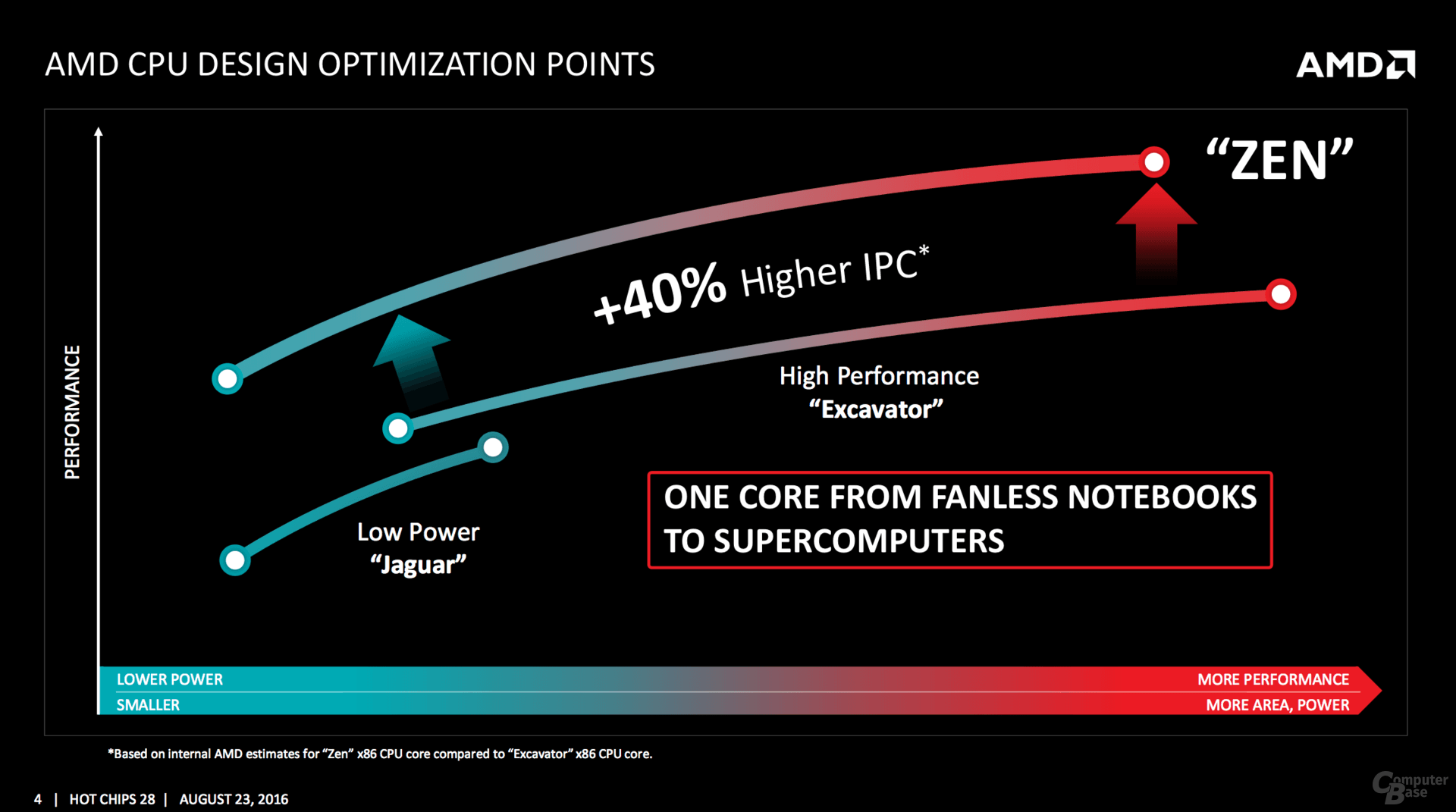 AMD-zen-IPC-power-improvements