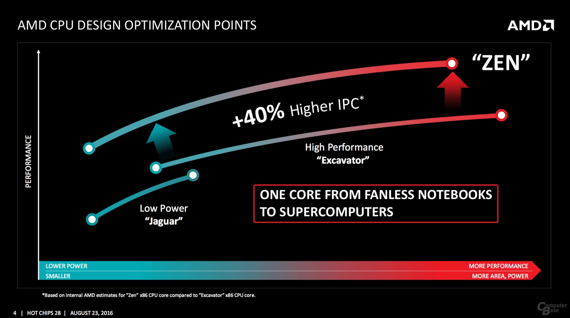 AMD-zen-IPC-power-improvements