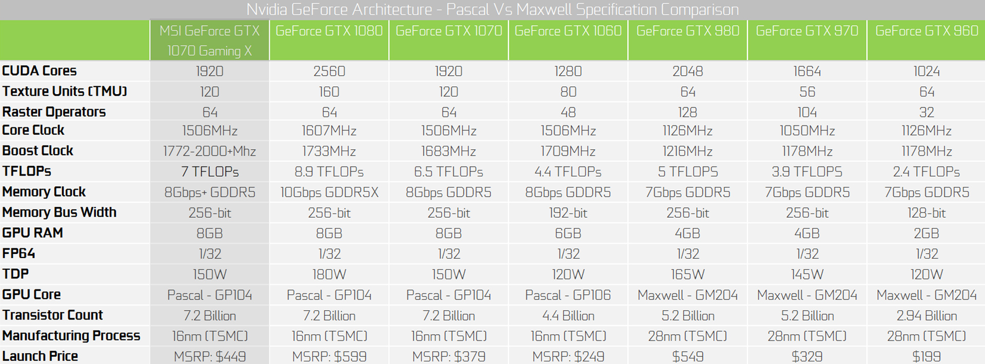 Nvidia-GTX-1070-MSI-Gaming-X-COmparison