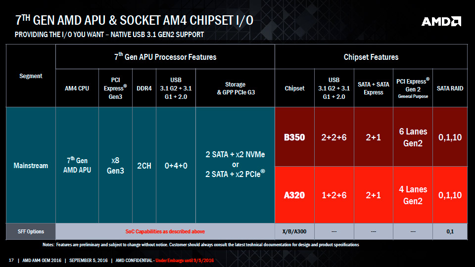 amd-am4-chipset-features-comparison