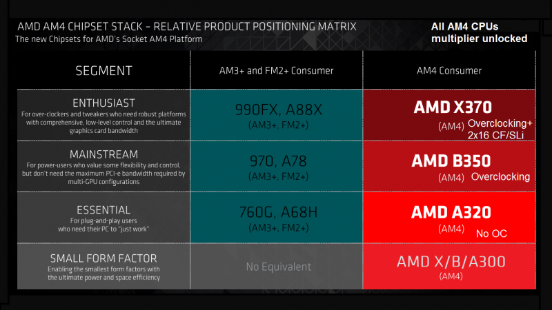 amd-zen-x370-summit-ridge-platform-motherboard-specs